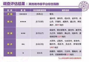 清华大学发布2016年中国 政务服务 调查评估和政府网站绩效评估报告