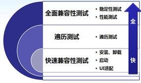 图片2 三级自动化兼容性测试-百度云MTC解决应用测试之苦