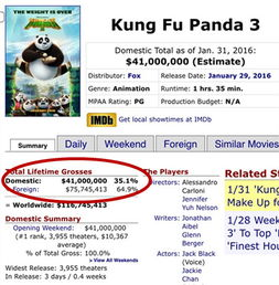 boxofficemojo票房截图-汇思想 功夫熊猫3 中国票房4天破4亿,占据全...
