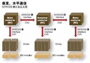 和数值控制器到驱动器之   间的C2C(控制器到控制   器)通信.   ...