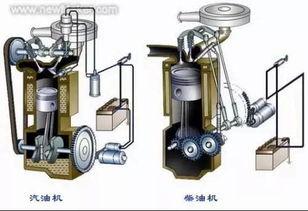 发动机的工作原理和总体结构,分分钟涨姿势