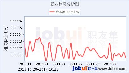 哈尔滨业务主管招聘 财富中心 职友集 中国最大的职位搜索引擎