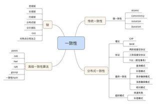 互联网大流量的方法   安全秘籍   架构师图谱   Java架构师图谱   微服务...