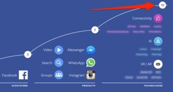 所有这些疯狂的项目都超出了Facebook社交网络业务的范畴.但是,...