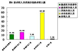 ...动力供求按性别分组-自贡市人力资源市场 二〇一七年第一季度职业...