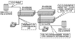 ...符合IEEE 802.3af标准的以太网供电系统实例-以太网供电 POE 的关...