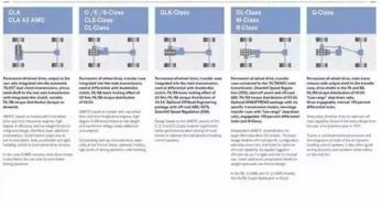 奔驰E级4MATIC系统解析 操控安全兼具 -长沙奔驰中心