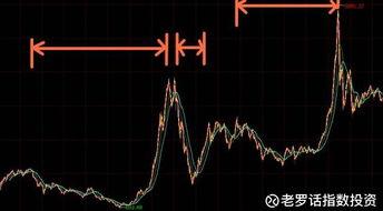 融危机中,政府四万亿刺激经济,导致A股由熊市迅速走向牛市,如下...