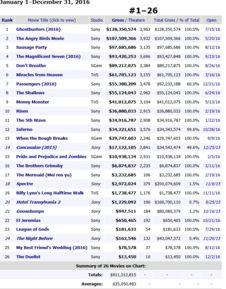 ...Source:Box Office Mojo)-索尼影视业务要出售 这次买家会不会是王...