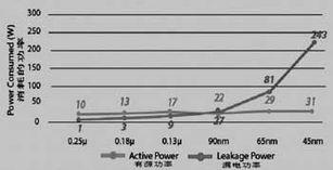 电源增刊 电池效率含义新解 更长的寿命