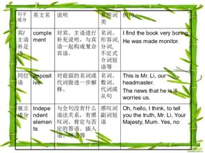 ...英语一轮复习 句子成分与结构分析
