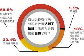 黄色网站发布最新网站-...取过公积金 四成人盼改发住房工资