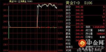 ...报241.30元 克 图 中金网04月07日讯,周二 4月7日 上海黄金交易所...