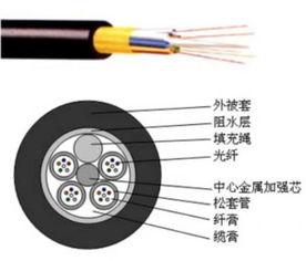 广州4芯光缆 4芯光缆型号,4芯光缆制造商