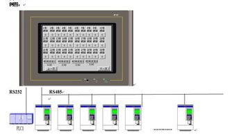 ...摸屏同时与多台变频器及PLC通讯介绍
