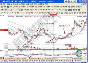 005年5月到2006年5月的股价走势... 所以要等待股价再回档试试,在出...