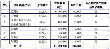 ...:股转系统公开转让说明-冯小刚投新三板企业 玩儿互联网金融