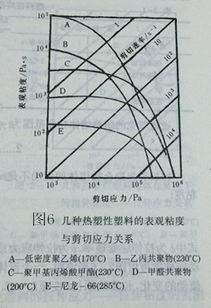 应力剪切速率-非牛顿流体当中的粘性系统的相关知识点有哪些