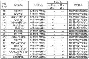 2017年北京理工大学博士招生报考程序与时间安排