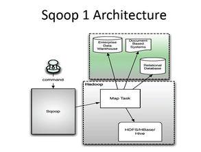 op充分里面了map-reduce的计算框架.Sqoop根据输入条件,生成一...