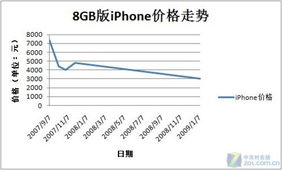 从前辈看今生 iPhone 4在中国到底卖多少钱