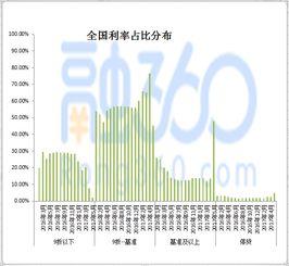 ...:35个城市各银行首套房贷款利率分布百分比-2017年中国房贷市场5月...