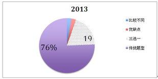 托福口语2013年度全年考情回顾及备考指导 B