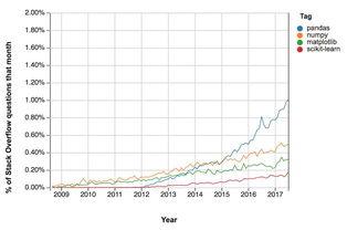 教程 一文入门Python数据分析库Pandas