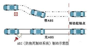 牵引力控制系统-心中有数 从热门七座SUV中看懂安全配置