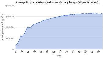 在线测试英语单词量的网站