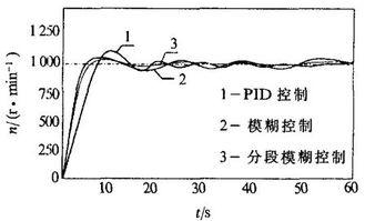...的纸机异步电机模糊控制系统 贝加莱工业自动化 中国