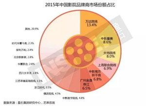 定位分布:三分之二品牌定位中高档-万达等178个影院现状 六大品牌分...