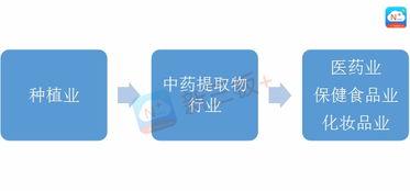 (制图:新三板+App AiLab)-中药提取规模300亿 新三板企业能分几...
