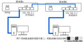 取整数,范围2-254),关闭路由器B的DHCP服务器,设好保存并重启...