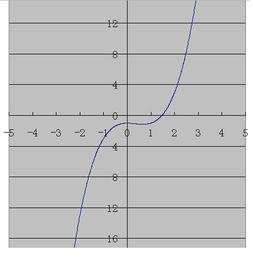 方程X平方减X减X分之一等于0,有实数解吗 如果有解,有几个解