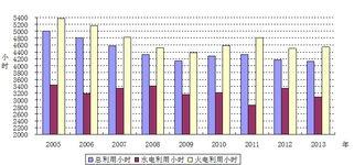 1至11月跨省区送电量增长 风电利用小时提高