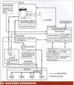 ...带有电子制动器的防抱制动系统、牵引力控制系统、电子稳定控制系...