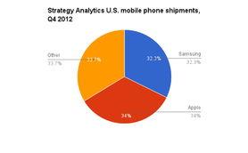 在智能手机市场,哪家公司更赚钱?-让数据说话 iOS与Android谁才是...