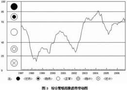 图3综合警情指数趋势变动图-中国经济开始进入增速放缓调整期