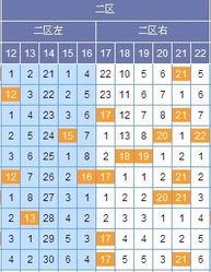 ...11选5 山东十一选五 爱彩乐 -谢尚全双色球12137期区间分析 关注二...