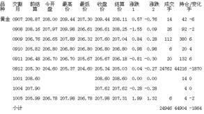 上海期货交易所6月16日黄金期货行情 黄金期货