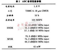 在输入频率达到奈奎斯特频率范围内,整个ADC的有效位数始终高于9...
