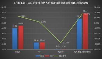 超速分分彩开奖视频-新华彩票注意到,福彩6-8月份同比增幅分别达8.8%、4.8%和10.0%,...