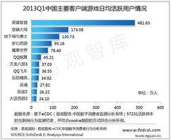 2013年Q1中国客户端网络游戏 规模达到127亿元