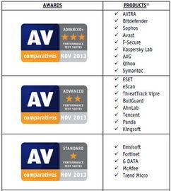 ...C性能评测最高认证-国际两大AV反病毒评测揭晓 360杀毒排名国产第...