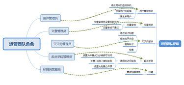 RBAC权限管理-角色维护-角色列表展示