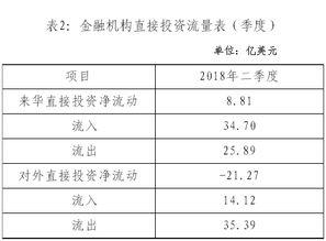 国家外汇管理局公布2018年二季度金融机构直接投资数据