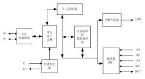 USB无线网络适配器在嵌入式系统的应用