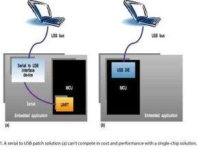 ...大部分USB-UART接口器件相比,兼容USB接口的MCU单芯片解决方...