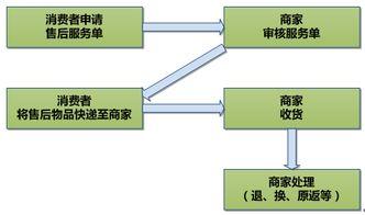 京东自主售后系统的设置流程